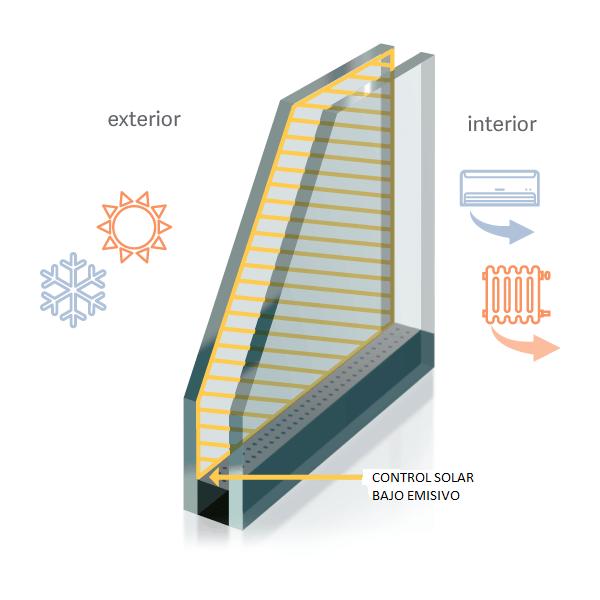sección doble acristalamiento mas control solar y bajo emisivo