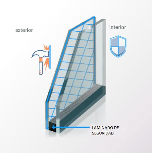 sección doble acristalamiento más laminado seguridad