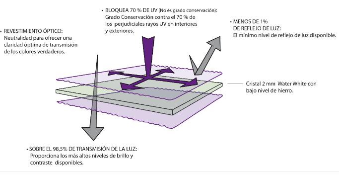 dibujo de como es la composición de vidrios en ventanas con anti reflejo